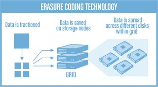 ErasureCodingTech
